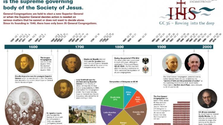 Infographie d'une Congrégation