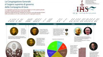 Infografica di una Congregazione